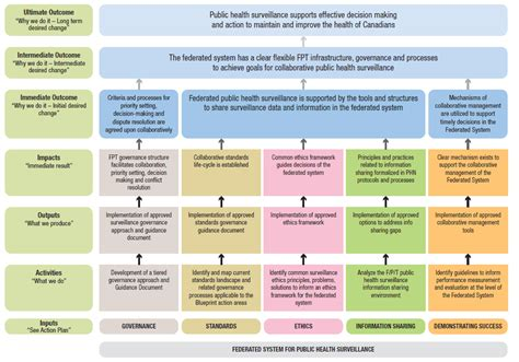 blueprint   federated system  public health surveillance  canada pan canadian public