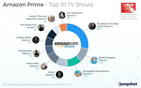 most popular amazon the man in the high castle is the most popular show on