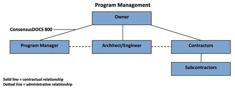 design and build contract wikipedia file consensusdocs program management relationships jpg