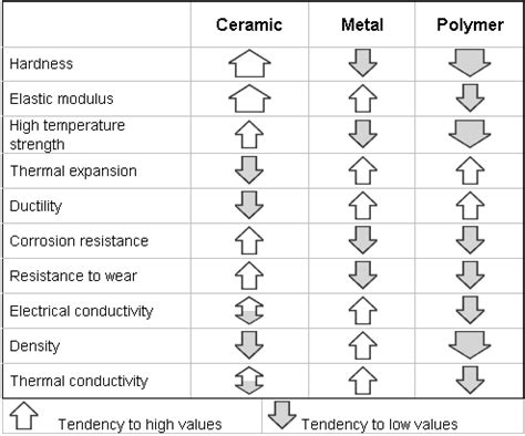 ceramic resistor properties ceramic resistor material properties 28 images ceramics matrix composite chapter 12 section