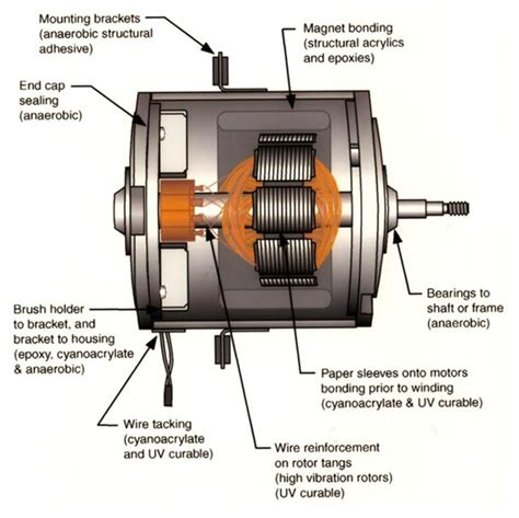 applications of pmdc motor permanent magnet motor repair repairing permanent magnet