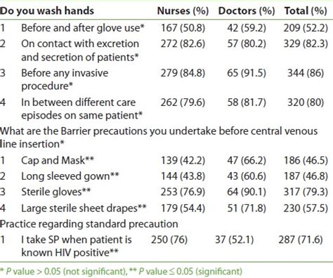 practice infection control questions healing the infection control practices among doctors and nurses in a