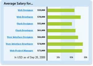 Interior Designer Job Description And Salary Average Salary For Web Designer Amp Web Developer Jobs
