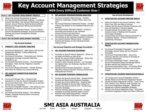 smi asia australia your partner in