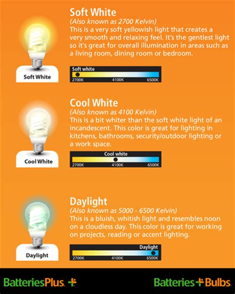 Soft Light Vs Daylight by Light Bulbs Color Temperature Range Choosing The Light