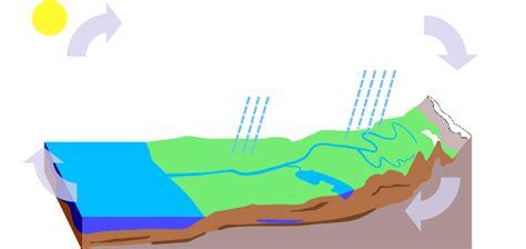 blank water cycle diagram printable rock cycle diagram search results calendar 2015