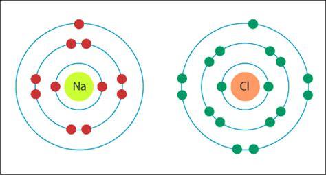 Chlorine Electron Dot Diagram
