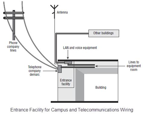 telephone demarc wiring diagram telephone demarcation box