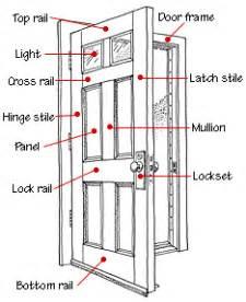 Parts Of An Exterior Door Interior Doors Buying Guide Hometips