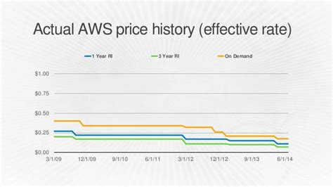 amazon ec2 pricing ent203 iterating your way to 95 reserved instance usage
