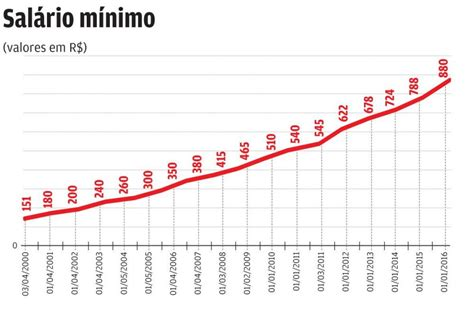 qual o valor do salrio regional em 2016 governo prop 245 e sal 225 rio m 237 nimo de r 945 80 em 2017 ftice