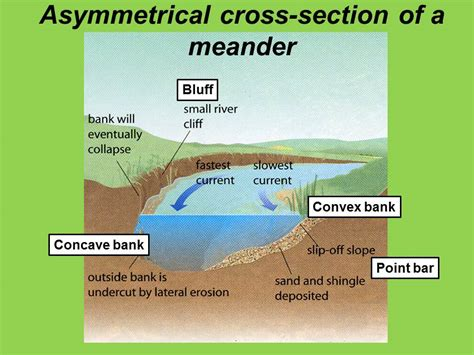 cross section of a river bend as formation of meanders and ox bow lakes geography is easy