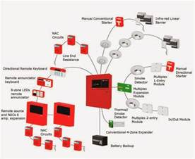 wiring diagram fire alarm to ansul syste m get free