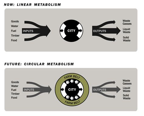 What Is Included In Architectural Plans what is green urbanism holistic principles to transform
