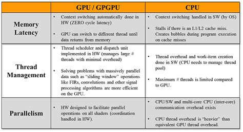 pattern matching gpu what s the difference between a cpu and a gpu datavinci