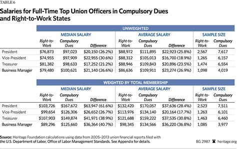 Highest Paid Correctional Officers by Unions Charge Higher Dues And Pay Their Officers Larger
