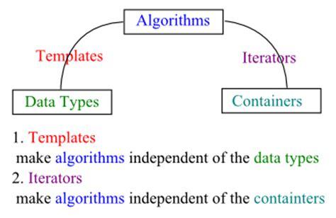 C Tutorial Stl Iii Iterators 2018 C Standard Template Library Tutorial