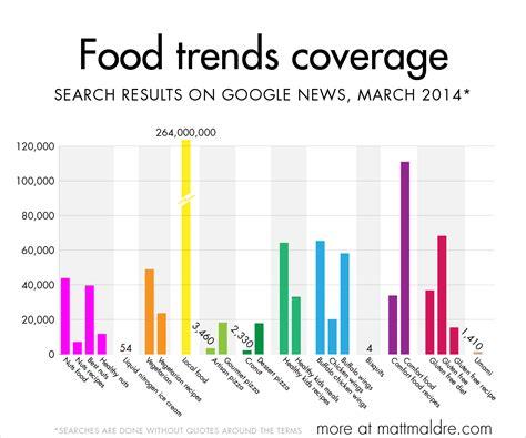 grocery trends 2014 nareim 2014 food trends html autos weblog