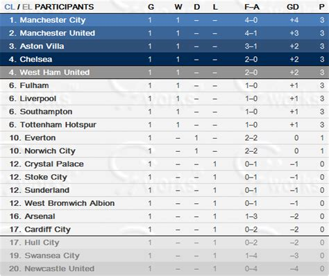 epl table by round english premier league table round one