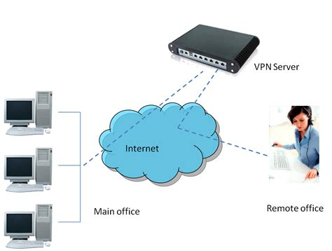 Remote Office by Citigroup Remote Office Vpn Okay How Are You
