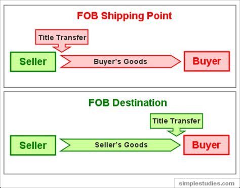 what are fob shipping terms accounting questions answers q a