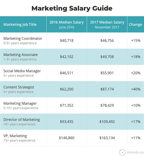 A Guide To Mba Salaries by Marketing Descriptions Marketing Salaries Guide