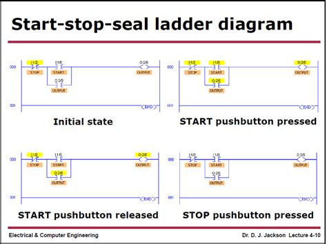 start stop logic diagram how industrial data was born part ii ge automation