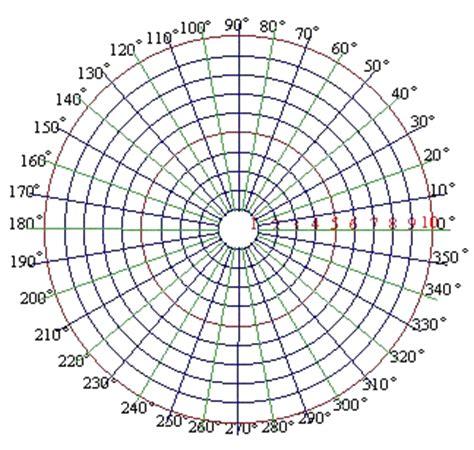 pattern analysis wheel template teachers resources