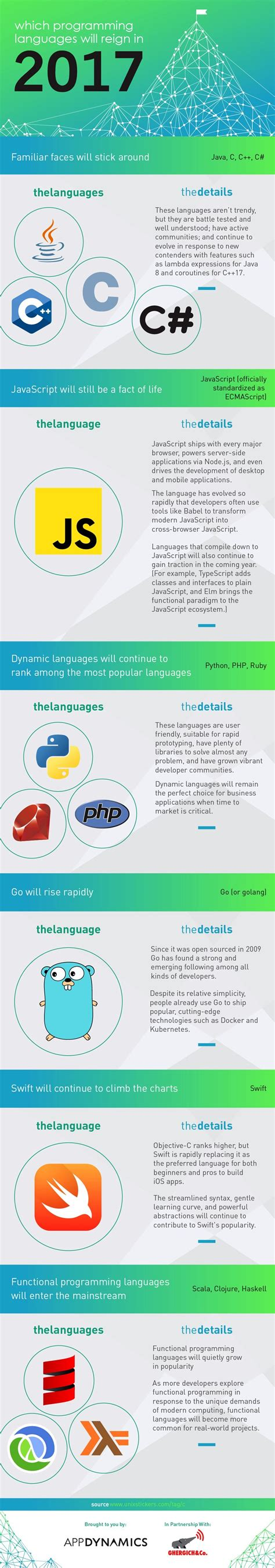 What Is L Programming by The Most Popular Programming Languages For 2017