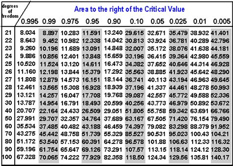 table chi2 hypothesis testing chi 2 tabulated value cross