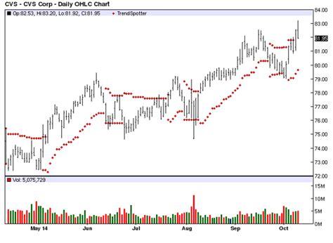 Bar Chart Top 100 Stocks by Cvs Barchart S Chart Of The Day Jim Meerten