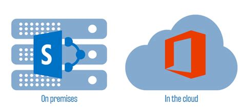 Office 365 Portal Explained Explained Sharepoint Versus Office 365 Icansharepoint