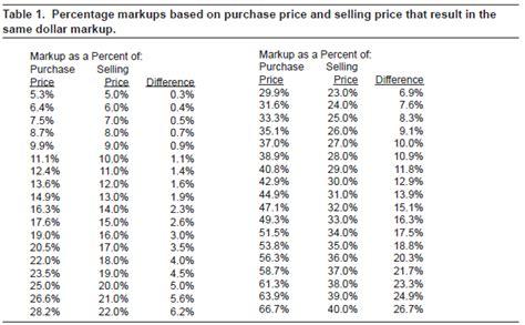margin vs markup table setting your price ag decision maker