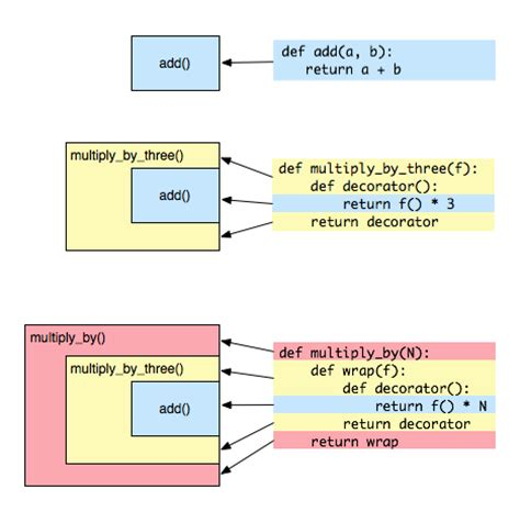 Python Class Decorator logging actions with python decorators part i decorating