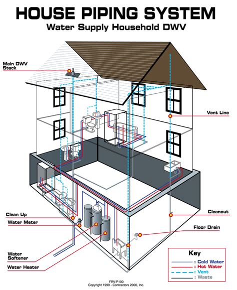 home plumbing specialists water pressure repair