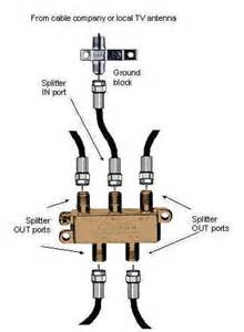 home cable tv wiring diagram get free image about wiring diagram
