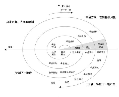 spiral model wikipedia file spiral model boehm 1988 chinese png wikimedia
