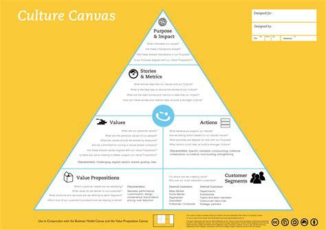 design criteria canvas culture canvas dh p
