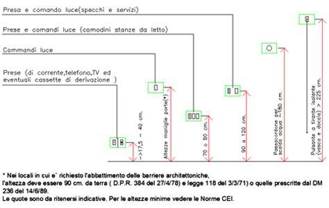 relazione tecnica appartamento indicazioni per progetto impianto elettrico
