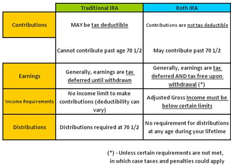 download traditional vs roth ira calculator in excel exceldatapro