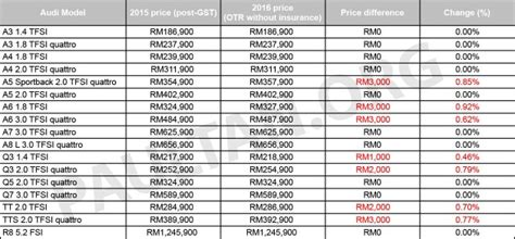 audi rs7 malaysia price audi malaysia announces revised price list for 2016