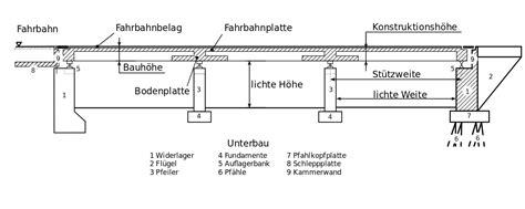 Was Ist Ein Gesims by Datei Aufbau Stra 223 Enbr 252 Cke Schema Svg