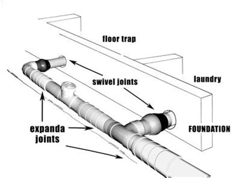 Plumbing Expansion Joint by Plastics Manufacturers Of Specialised Pvc U