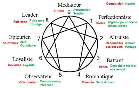 coaching enneagramme enneagram images
