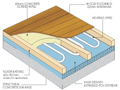 floor diagram diagram of hardwood on slab and screed floor with ufh