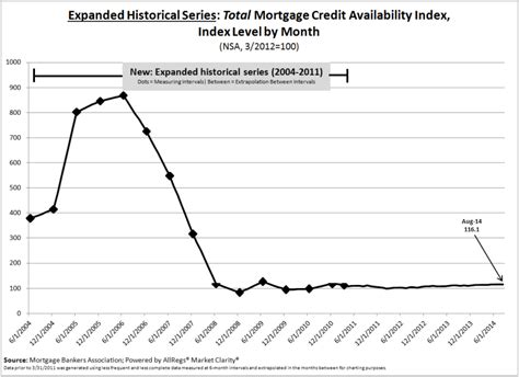 Mba Total Cost Mortgage Housingwire by Mba Jumbo Loan Programs Help Loosen Mortgage Credit