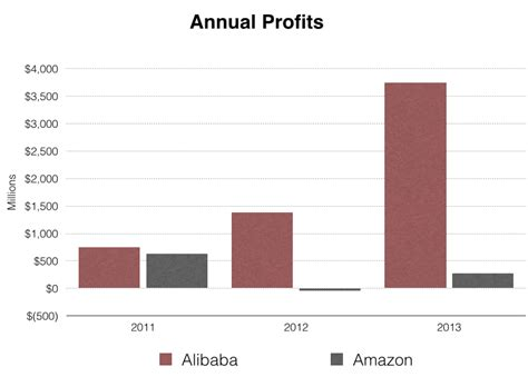 alibaba vs amazon sales alibaba vs amazon an in depth comparison of two