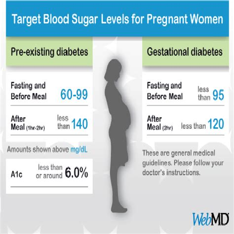 fasting blood sugar fasting blood sugar levels gestational diabetes