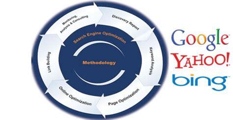 Search Optimization Companies by Optimization Company Search Optimization Company