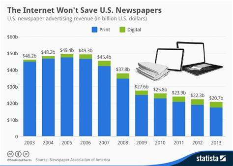 Magazines By The Numbers State Of The News Media 2015 | chart the internet won t save u s newspapers statista